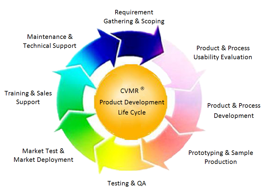 Cvmr corporation pilot plants for Product development corporation